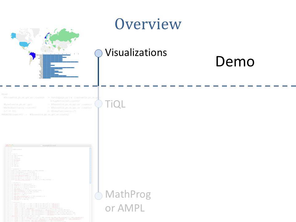 MathProg or AMPL TiQL Visualizations Overview Language semantics Evaluation of a TiQL program: Translation from TiQL to linear constraints Performance optimizations
