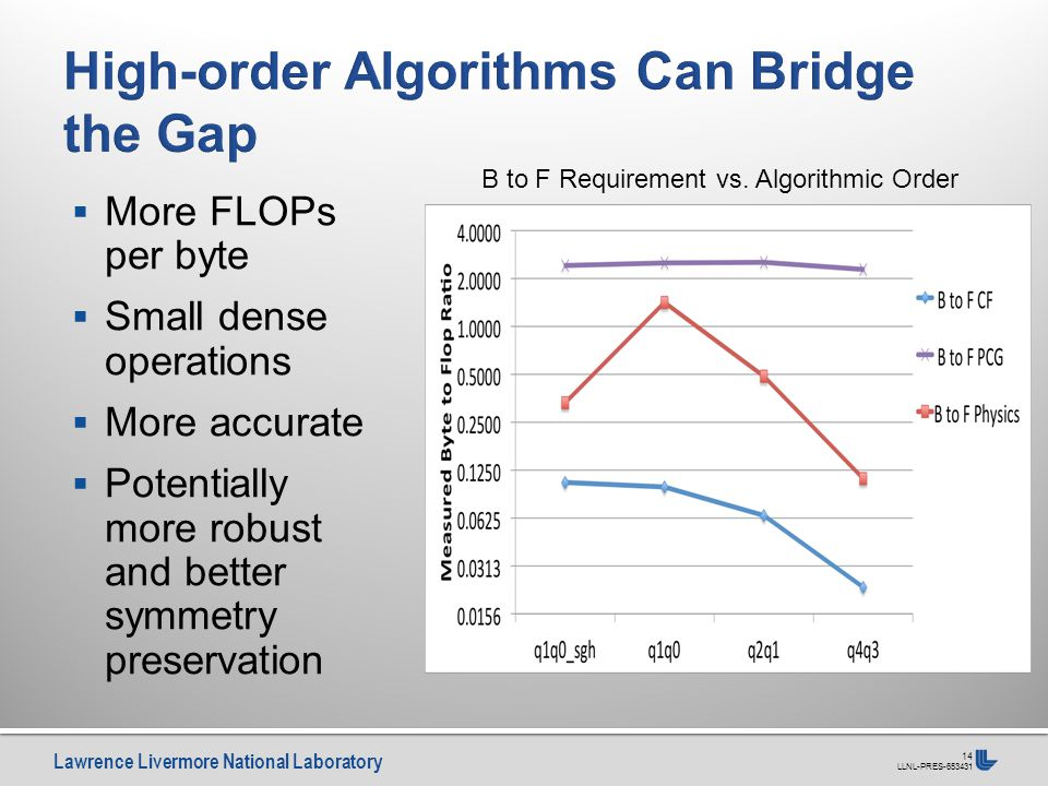 Lawrence Livermore National Laboratory LLNL-PRES-653431 14  More FLOPs per byte  Small dense operations  More accurate  Potentially more robust and better symmetry preservation B to F Requirement vs.