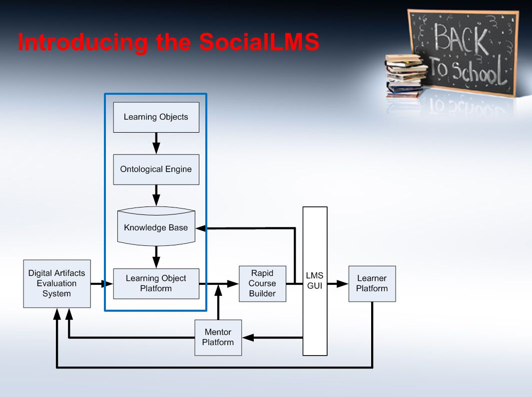 Introducing the SocialLMS