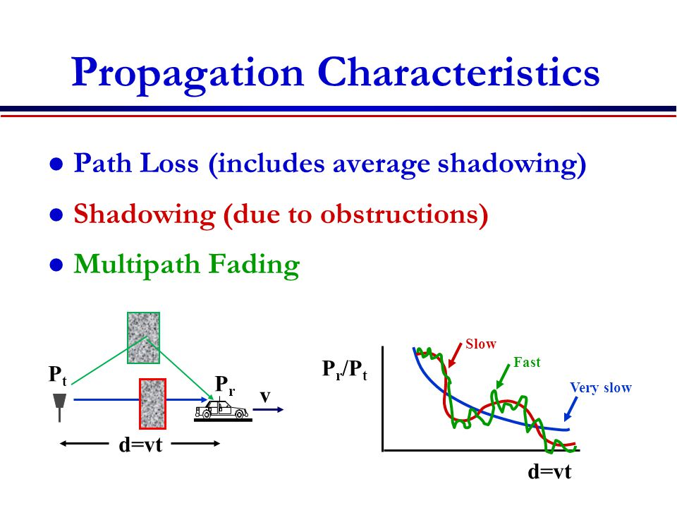 Propagation Characteristics Path Loss (includes average shadowing) Shadowing (due to obstructions) Multipath Fading P r /P t d=vt PrPr PtPt v Very slow Slow Fast