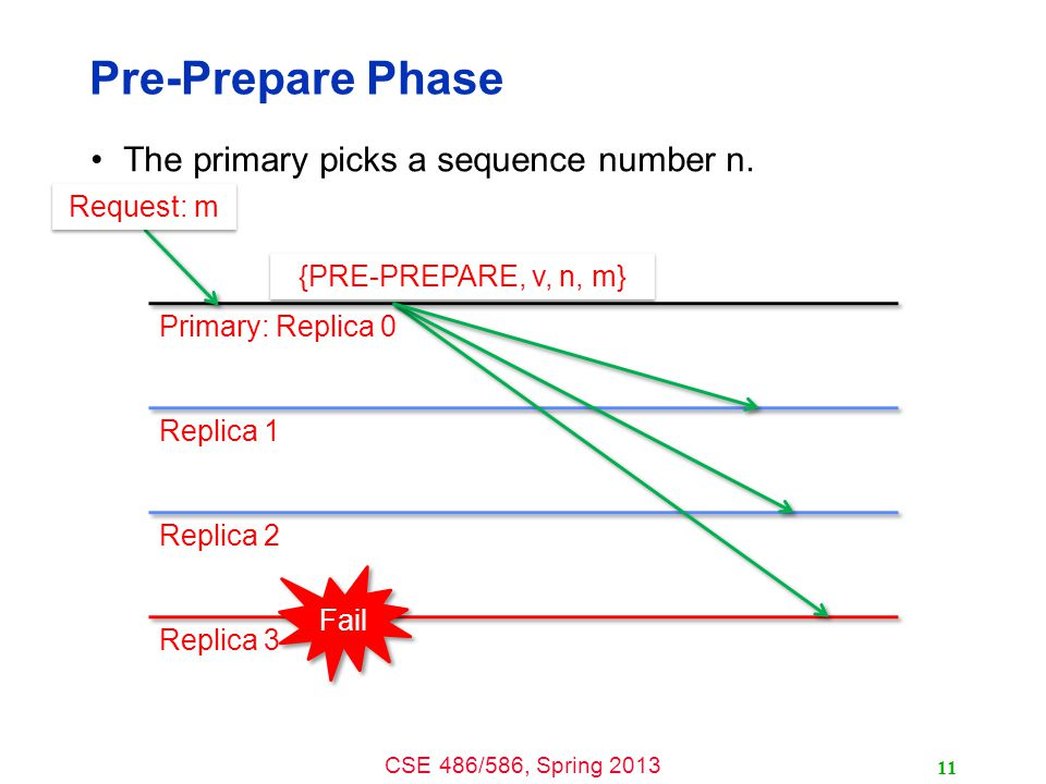 CSE 486/586, Spring 2013 Pre-Prepare Phase The primary picks a sequence number n.
