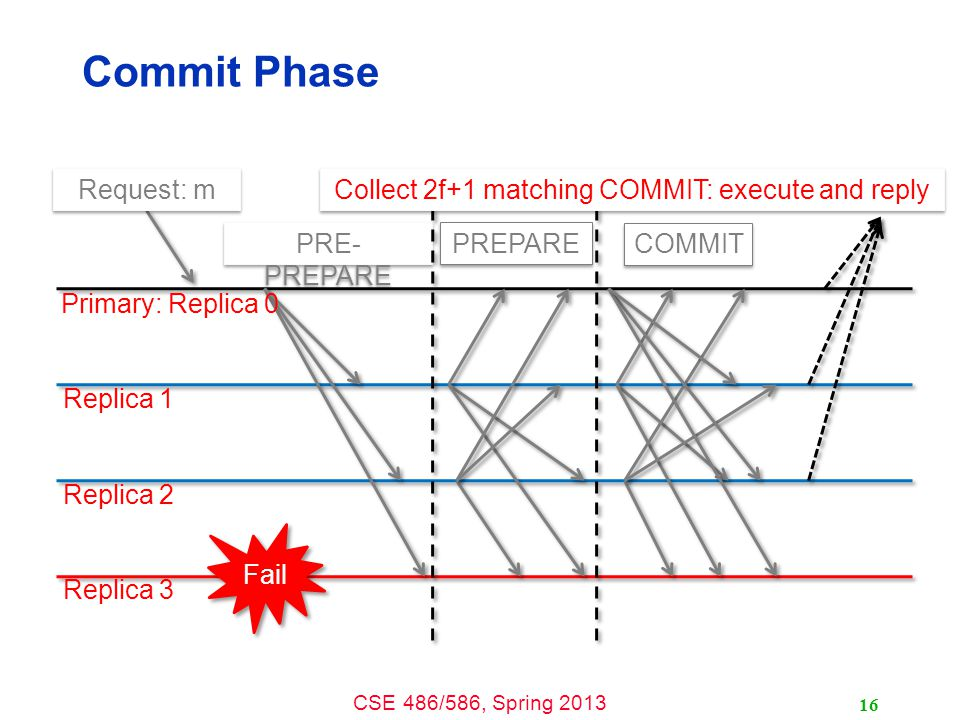 CSE 486/586, Spring 2013 Commit Phase 16 Request: m PRE- PREPARE Primary: Replica 0 Replica 1 Replica 2 Replica 3 Fail PREPARE COMMIT Collect 2f+1 matching COMMIT: execute and reply