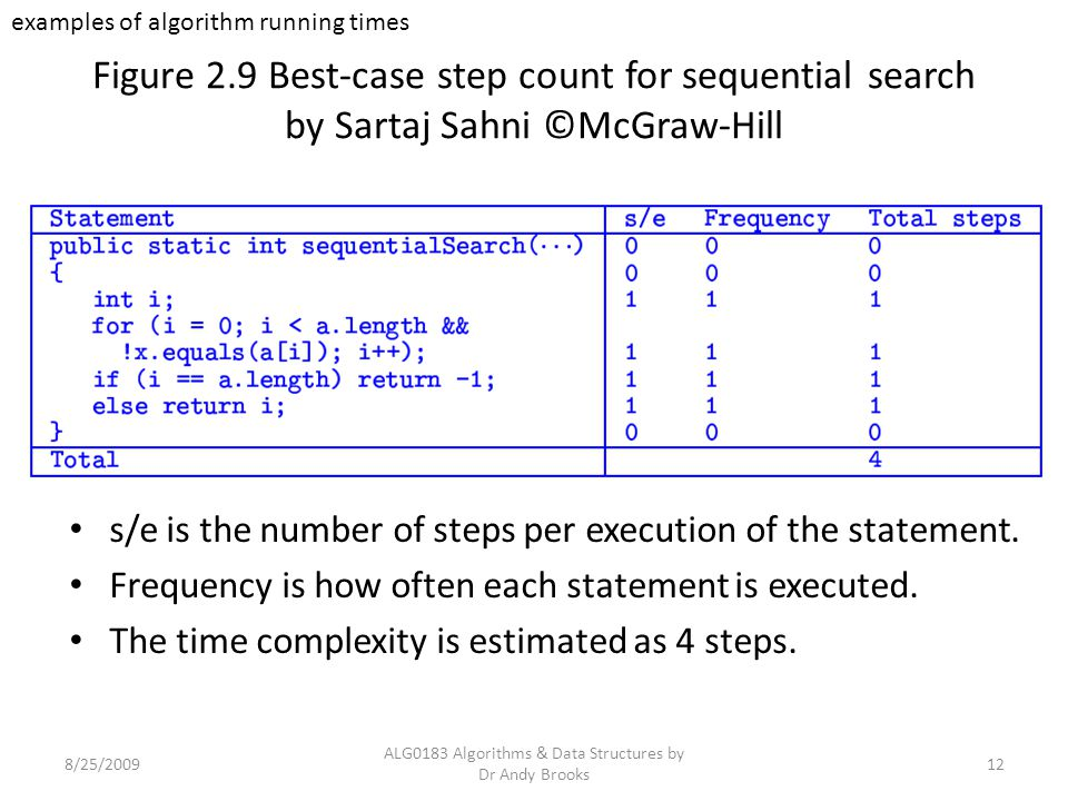 Figure 2.9 Best-case step count for sequential search by Sartaj Sahni ©McGraw-Hill 8/25/2009 ALG0183 Algorithms & Data Structures by Dr Andy Brooks 12 s/e is the number of steps per execution of the statement.