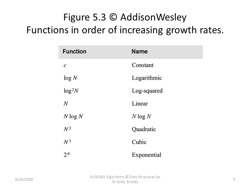Figure 5.3 © AddisonWesley Functions in order of increasing growth rates.