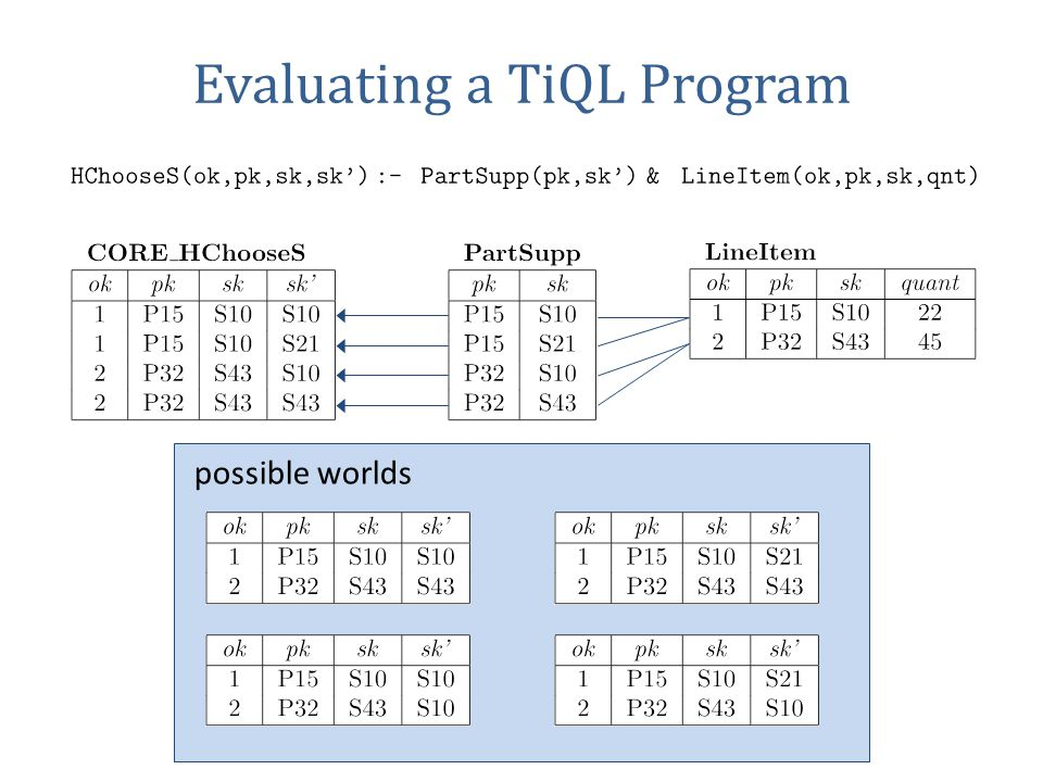 Evaluating a TiQL Program possible worlds