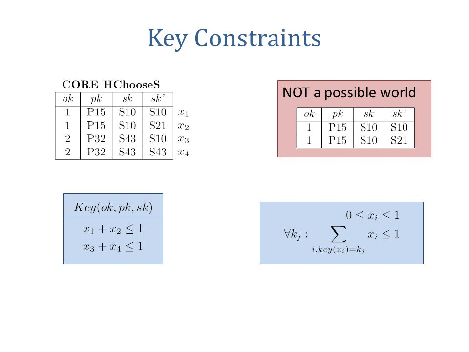 Key Constraints NOT a possible world