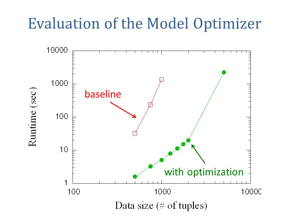 Evaluation of the Model Optimizer baseline with optimization