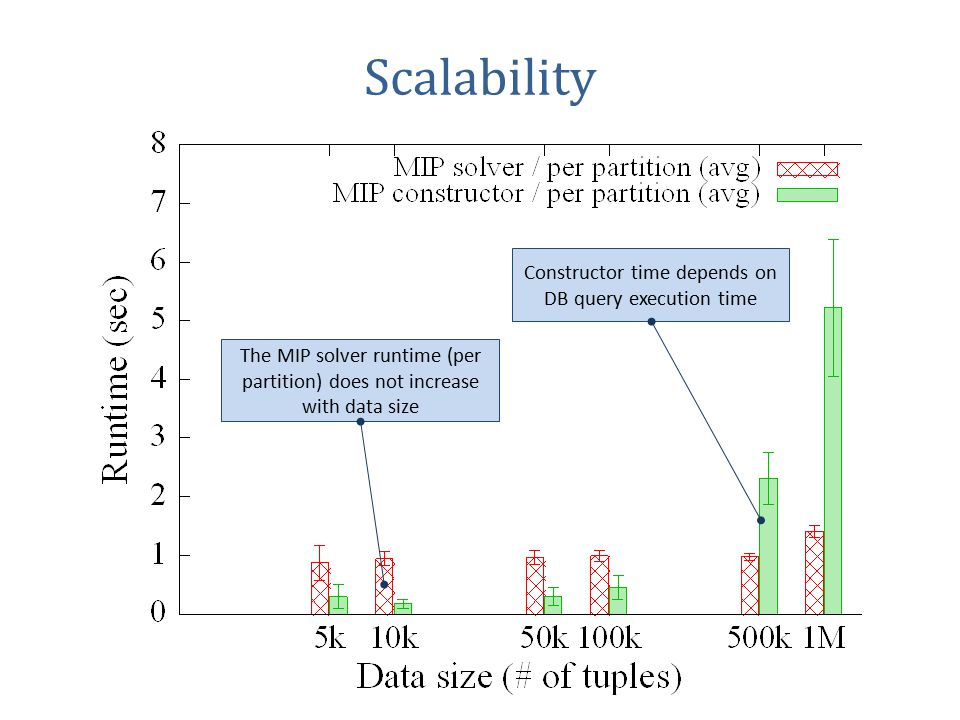 Scalability The MIP solver runtime (per partition) does not increase with data size Constructor time depends on DB query execution time