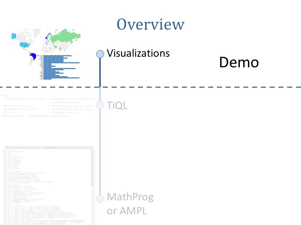 MathProg or AMPL TiQL Visualizations Overview Demo