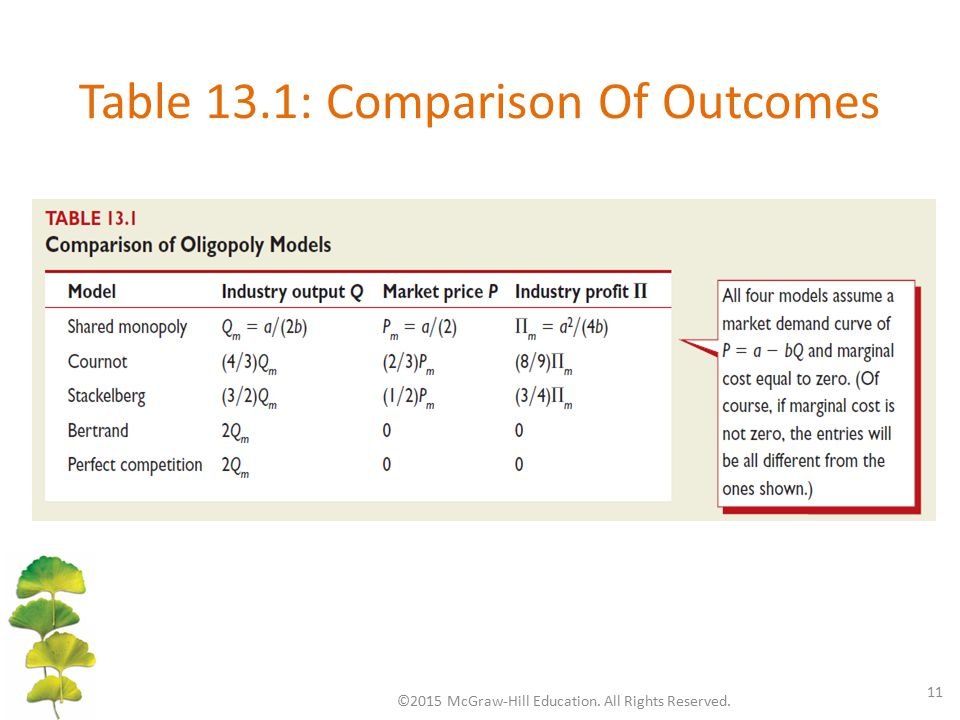 Table 13.1: Comparison Of Outcomes ©2015 McGraw-Hill Education. All Rights Reserved. 11