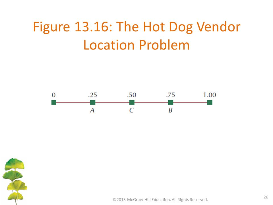 Figure 13.16: The Hot Dog Vendor Location Problem ©2015 McGraw-Hill Education. All Rights Reserved. 26