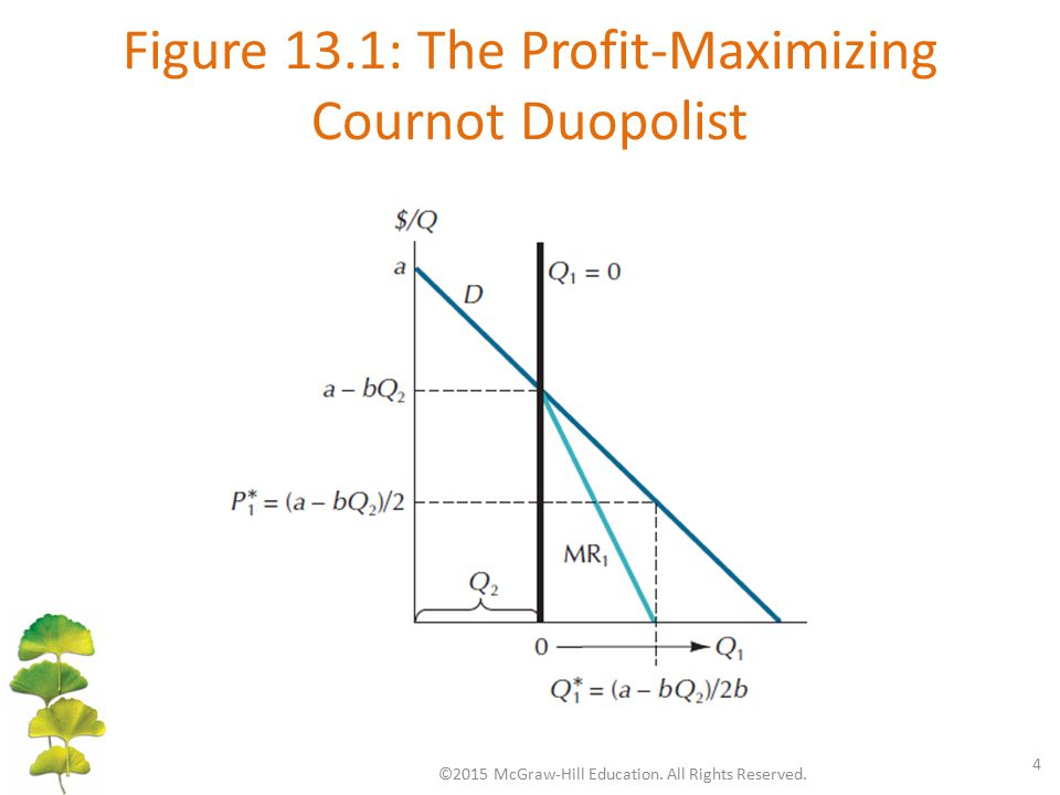 Figure 13.1: The Profit-Maximizing Cournot Duopolist ©2015 McGraw-Hill Education. All Rights Reserved. 4
