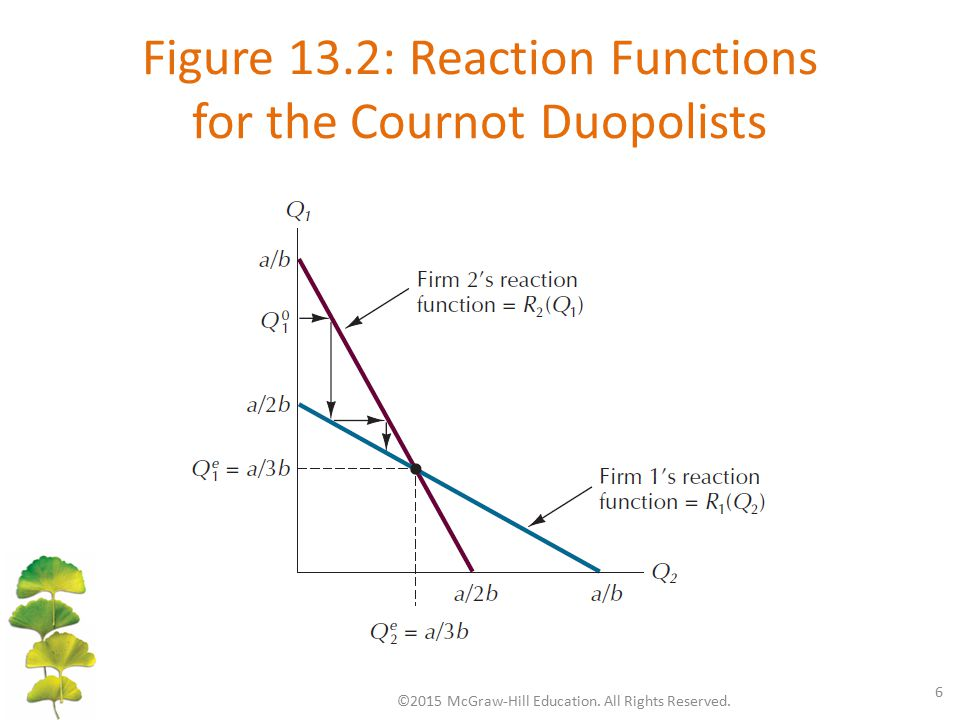Figure 13.2: Reaction Functions for the Cournot Duopolists ©2015 McGraw-Hill Education. All Rights Reserved. 6