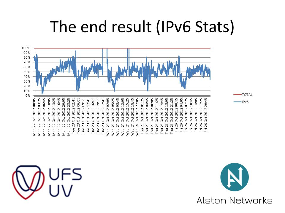 The end result (IPv6 Stats)