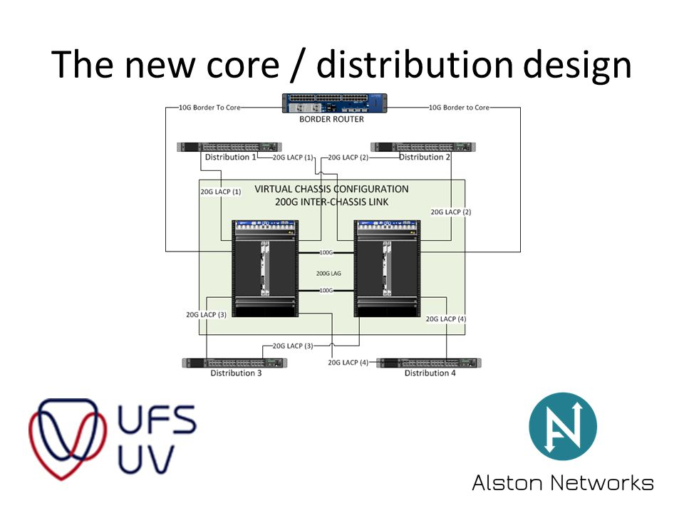 The new core / distribution design