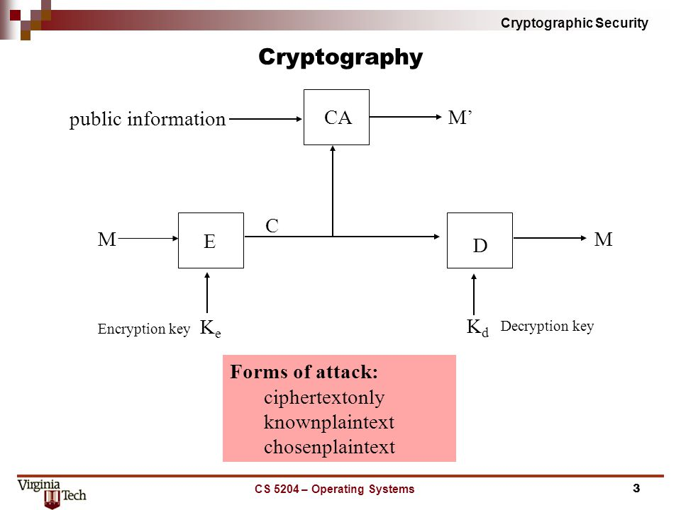 Cryptographic Security CS 5204 – Operating Systems3 Cryptography Encryption key Decryption key public information E CA M D C M' KeKe M KdKd Forms of attack: ciphertext­only known­plaintext chosen­plaintext