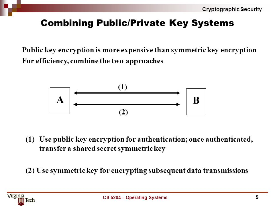 Cryptographic Security CS 5204 – Operating Systems5 Combining Public/Private Key Systems (1) (2) A B Public key encryption is more expensive than symmetric key encryption For efficiency, combine the two approaches (1)Use public key encryption for authentication; once authenticated, transfer a shared secret symmetric key (2) Use symmetric key for encrypting subsequent data transmissions