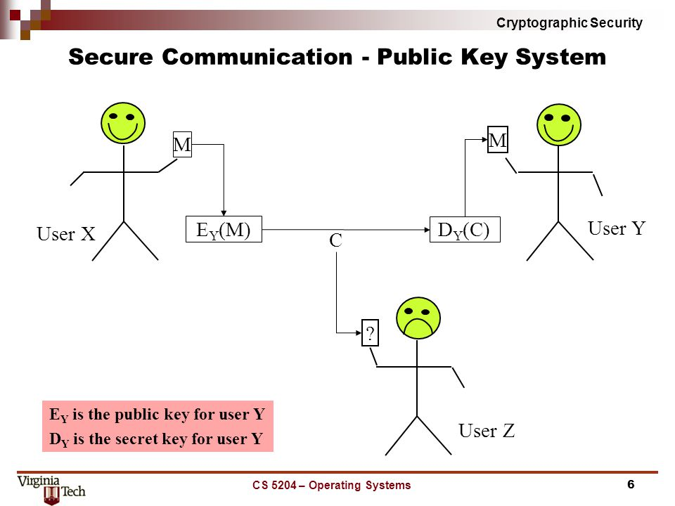 Cryptographic Security CS 5204 – Operating Systems6 Secure Communication - Public Key System M M .