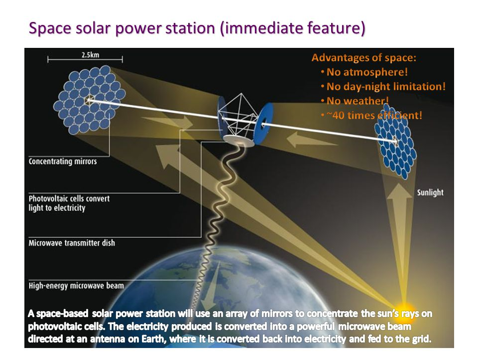 Space solar power station (immediate feature)