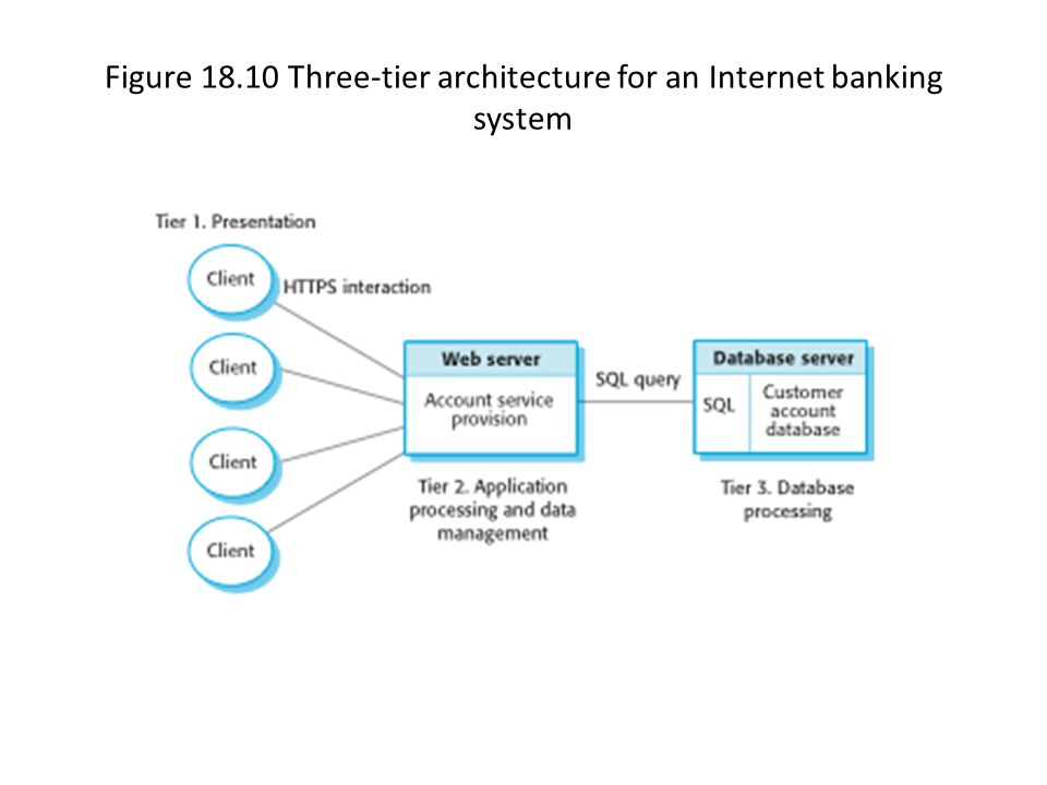 Figure 18.10 Three-tier architecture for an Internet banking system