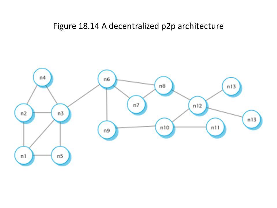 Figure 18.14 A decentralized p2p architecture