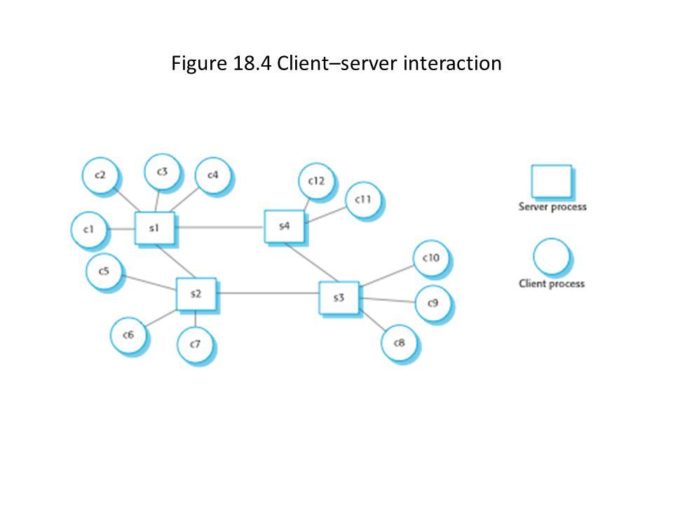 Figure 18.4 Client–server interaction