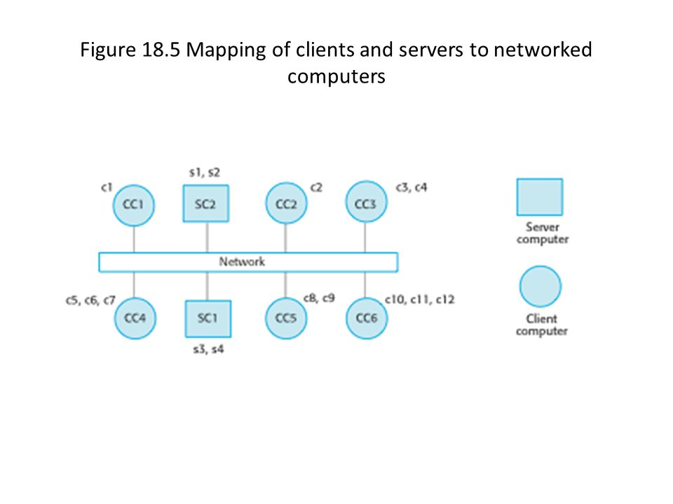 Figure 18.5 Mapping of clients and servers to networked computers
