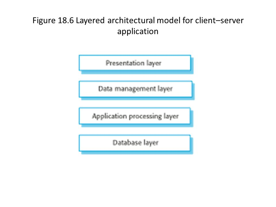 Figure 18.6 Layered architectural model for client–server application