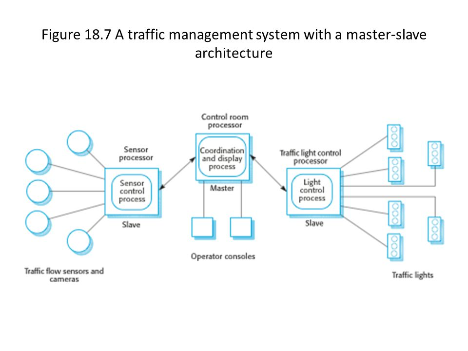Figure 18.7 A traffic management system with a master-slave architecture