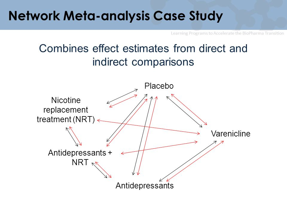 Learning Programs to Accelerate the BioPharma Transition Network Meta-analysis Case Study Combines effect estimates from direct and indirect compariso