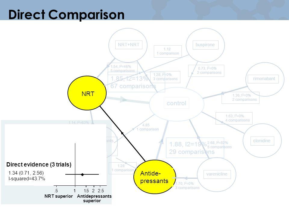Antide- pressants NRT Direct Comparison control buspirone rimonabant varenicline antidepressants +NRT clonidine NRT+NRT 1.63, I 2 =0% 4 comparisons 1.36, I 2 =0% 2 comparisons 0.73, I 2 =0% 2 comparisons 2.68, I 2 =82% 5 comparisons 1.28, I 2 =0% 3 comparisons 4.85 1 comparison 1.54, I 2 =46% 5 comparisons 1.14, I 2 =63% 6 comparisons 1.70, I 2 =0% 3 comparisons 1.28 1 comparison 1.12 1 comparison 1.88, I2=19% 29 comparisons 1.85, I2=13% 67 comparisons 1.511.522.5 NRT superiorAntidepressants superior Direct evidence (3 trials) 1.34 (0.71, 2.56) I-squared=43.7%