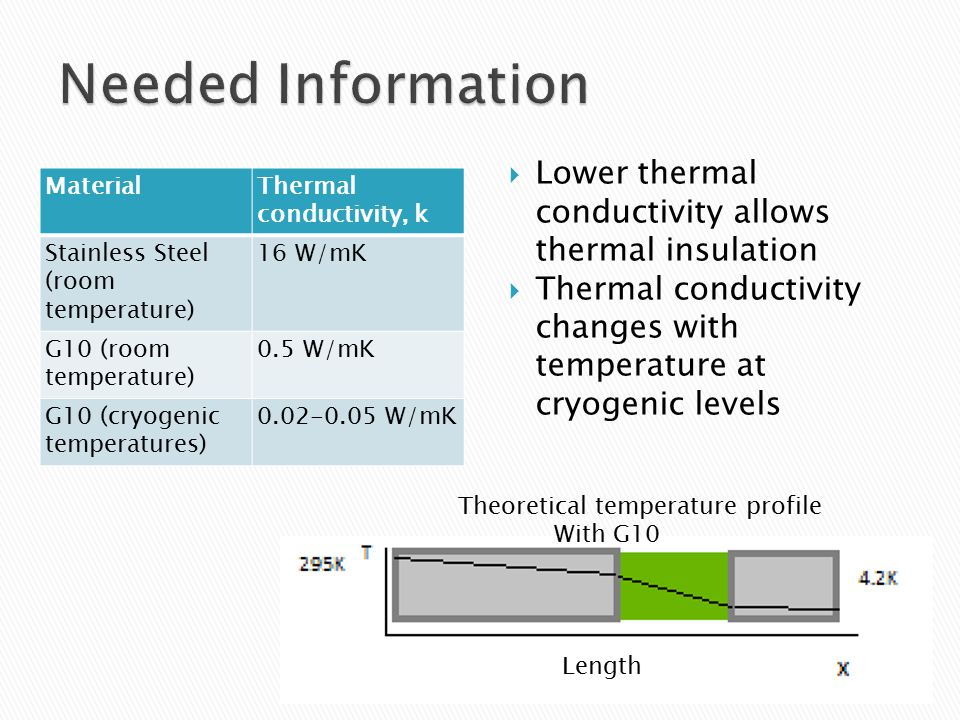 MaterialThermal conductivity, k Stainless Steel (room temperature) 16 W/mK G10 (room temperature) 0.5 W/mK G10 (cryogenic temperatures) 0.02-0.05 W/mK  Lower thermal conductivity allows thermal insulation  Thermal conductivity changes with temperature at cryogenic levels Length Theoretical temperature profile With G10