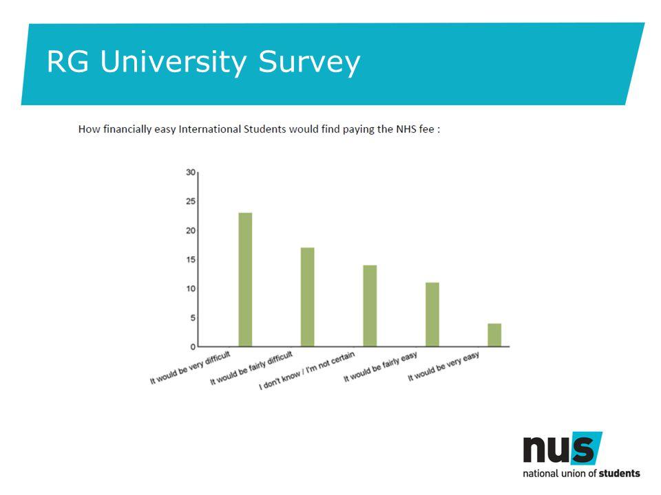 RG University Survey