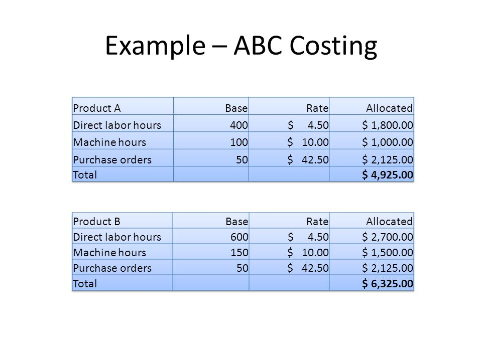 Example – ABC Costing