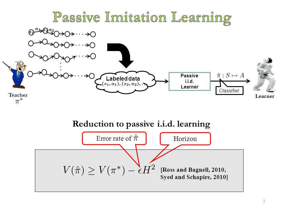 3 Classifier Passive i.i.d. Learner Reduction to passive i.i.d.