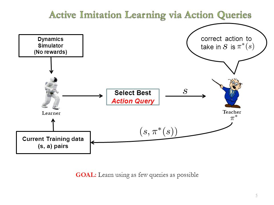 5 Current Training data (s, a) pairs Dynamics Simulator (No rewards) Learner Teacher GOAL: Learn using as few queries as possible Select Best Action Query correct action to take in is