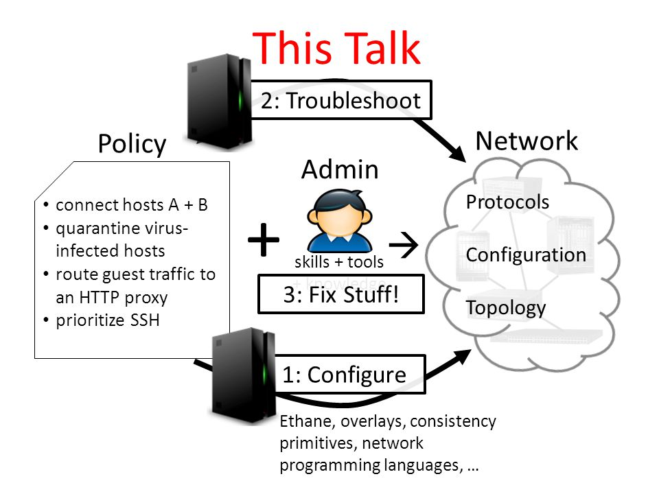 Admin Network skills + tools + knowledge Protocols Configuration Topology Policy connect hosts A + B quarantine virus- infected hosts route guest traffic to an HTTP proxy prioritize SSH +  1: Configure Ethane, overlays, consistency primitives, network programming languages, … 3: Fix Stuff.