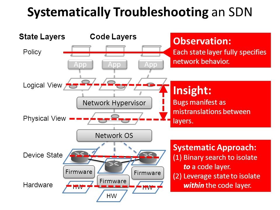 Phase 1: Localizing to a code layer [Operator Intent] Logical View Physical View Device State Hardware Policy .