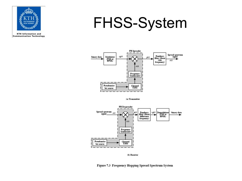 FHSS using MFSK MFSK (multiple FSK) signal is translated to a new frequency every T c seconds M=2 L L number of bits, M number of signal elements For data rate of R: duration of a bit: T = 1/R seconds duration of signal element: T s = LT seconds T c  T s - slow-frequency-hop spread spectrum T c < T s - fast-frequency-hop spread spectrum