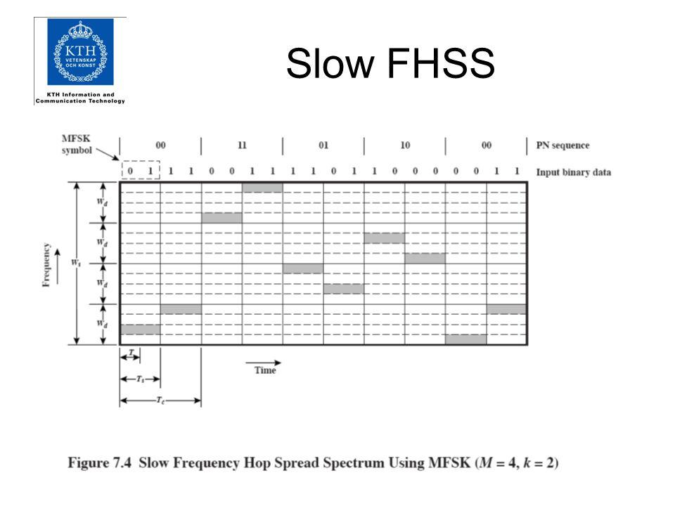 Fast FHSS