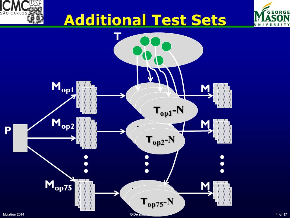 of 17 Additional Test Sets Mutation 2014© Delamaro & Offutt4 T P M op 1 M op2 M op75 T op1 -1 T op2 -1 T op75 -1 M M M T op1 -2 T op1 -i T op1 -N T op2 -i T op2 -N T op75 -i T op75 -N
