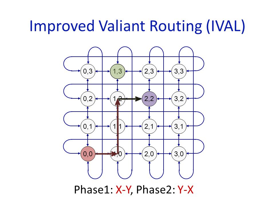 Improved Valiant Routing (IVAL) Phase1: X-Y, Phase2: Y-X 1,22,23,2 1,12,13,1 0,2 1,32,33,3 0,0 0,1 0,3 1,02,03,0