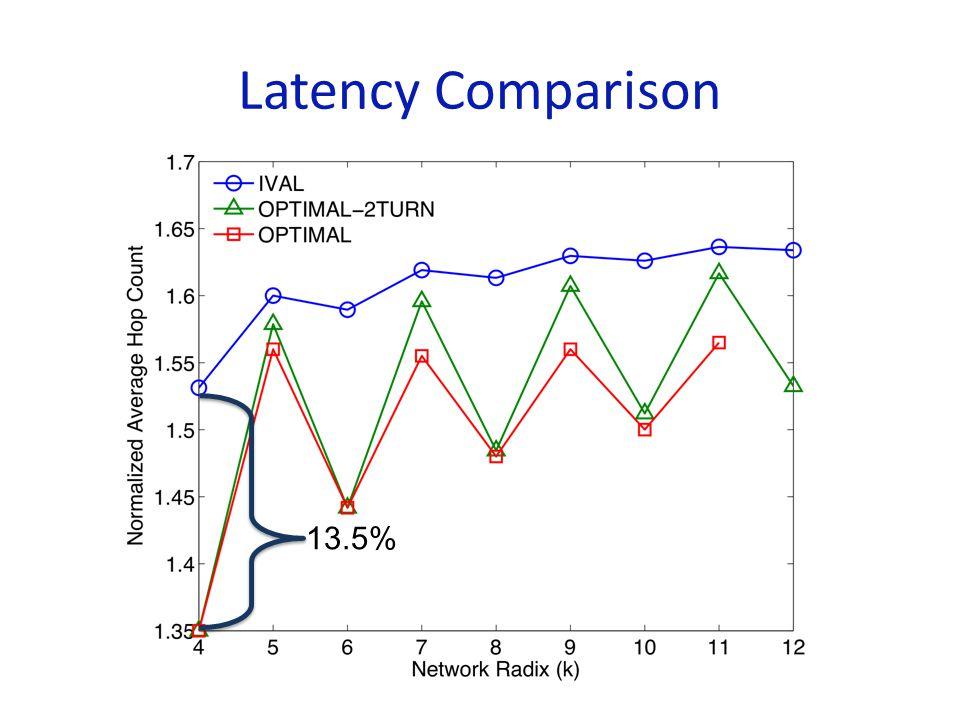 Latency Comparison 13.5%