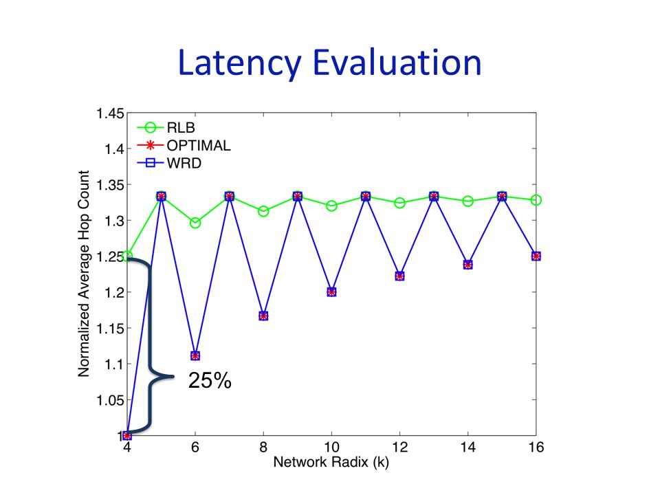 Latency Evaluation 25%