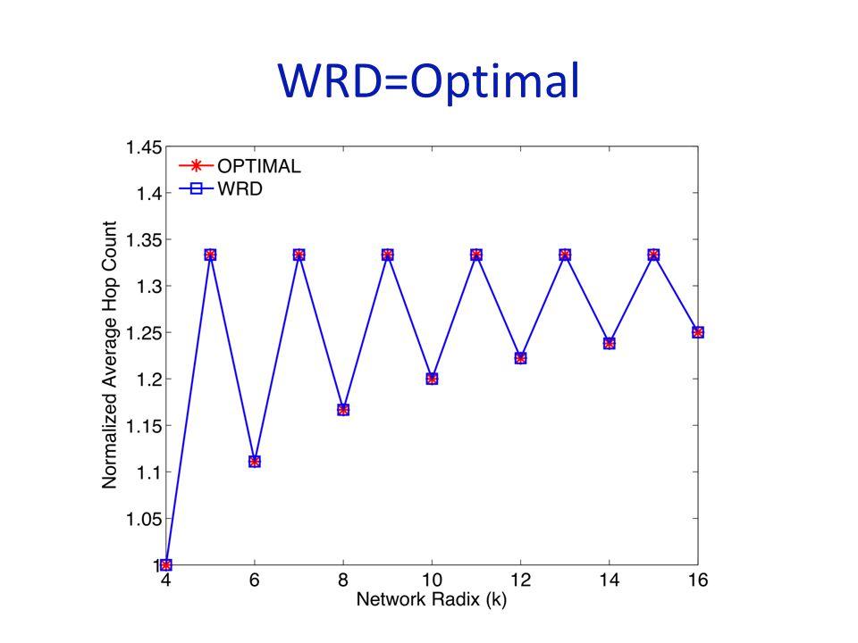 WRD=Optimal