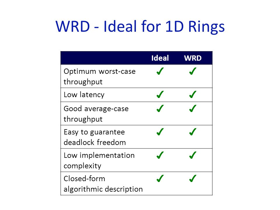 WRD - Ideal for 1D Rings IdealWRD Optimum worst-case throughput ✔✔ Low latency ✔✔ Good average-case throughput ✔✔ Easy to guarantee deadlock freedom ✔✔ Low implementation complexity ✔✔ Closed-form algorithmic description ✔✔