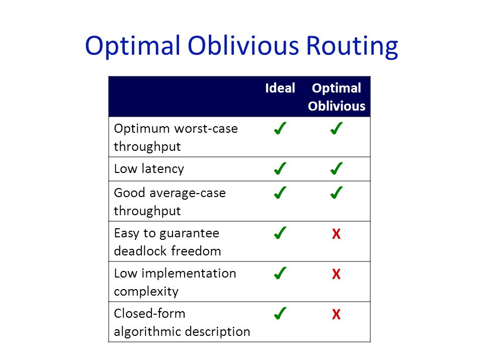 Back to our Wishlist … IdealOptimal Oblivious Optimal 2TURN VALIVALW2TURN Optimum worst-case throughput ✔✔✔✔✔✔ Low latency ✔✔✔ XX ✔ Good average-case throughput ✔✔✔ X ✔✔ Easy to guarantee deadlock freedom ✔ X ✔✔✔✔ Low implementation complexity ✔ XX ✔✔✔ Closed-form algorithmic description ✔ XX ✔✔✔