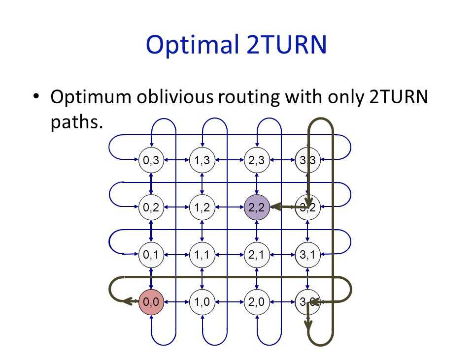 Optimal 2TURN IdealOptimal Oblivious Optimal 2TURN Optimum worst-case throughput ✔✔✔ Low latency ✔✔✔ Good average-case throughput ✔✔✔ Easy to guarantee deadlock freedom ✔ X ✔ Low implementation complexity ✔ XX Closed-form algorithmic description ✔ XX
