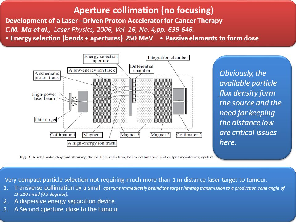 Aperture collimation (no focusing) Development of a Laser –Driven Proton Accelerator for Cancer Therapy C.M.