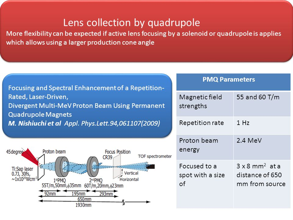 PMQ Parameters Magnetic field strengths 55 and 60 T/m Repetition rate1 Hz Proton beam energy 2.4 MeV Focused to a spot with a size of 3 x 8 mm 2 at a